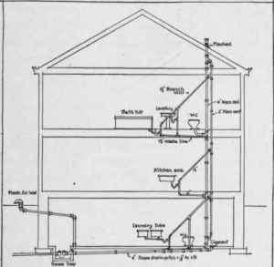 House Plumbing Vent Diagram  camizu