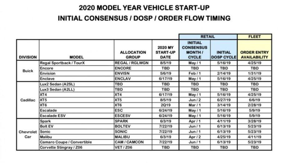 GM Production Timeline