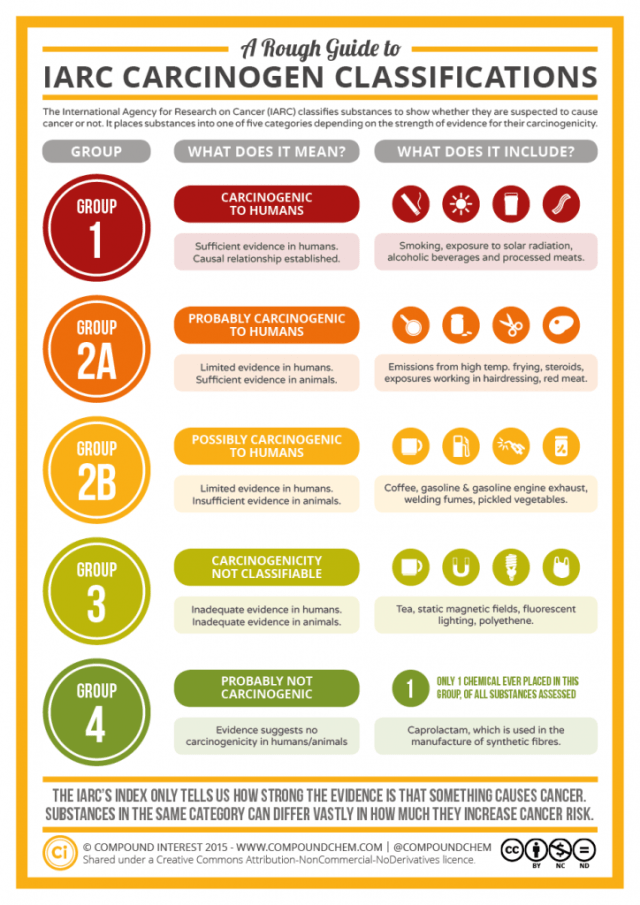 A-Rough-Guide-to-IARC-Carcinogen-Classifications-724x1024