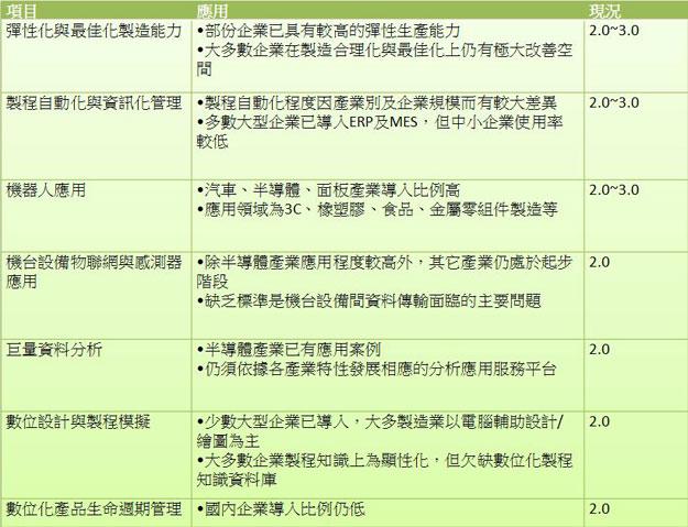 工業4.0分析表