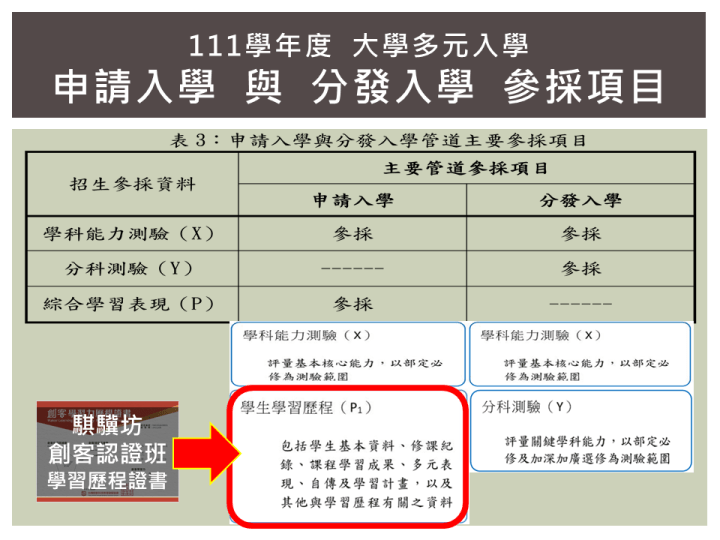 111大學入學說明P4_騏驥坊