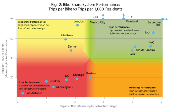 ITDP-bike-share-chart-figure-2
