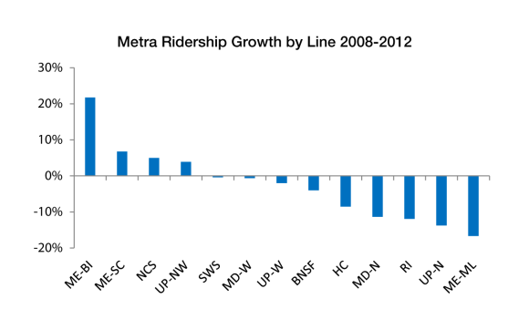 Only four Metra routes had ridership increases in 2008-2012.