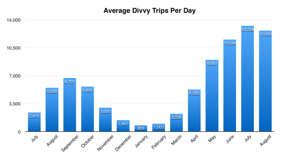 Divvy trips per day