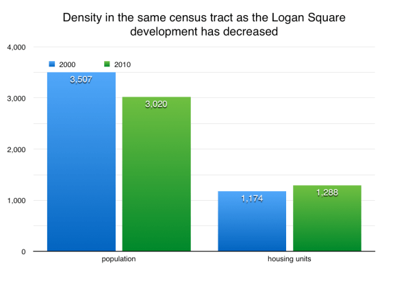 Logan Square towers density has decreased