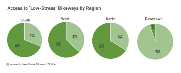 Bikeways for all: access to low-stress bike routes