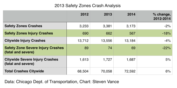 A CDOT analysis of IDOT data shows injury crashes in safety zones have gone down 18% since speed cams were installed, and fatal and severe crashes have gone down 22%. Data: CDOT, Chart: Steven Vance