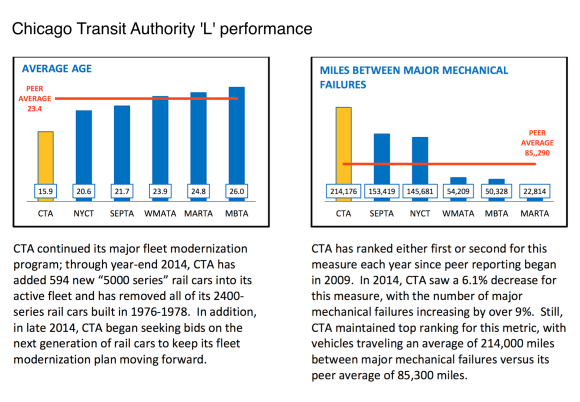 CTA L performance in 2014