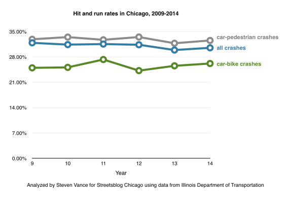 hit and run rates, 2009-2014