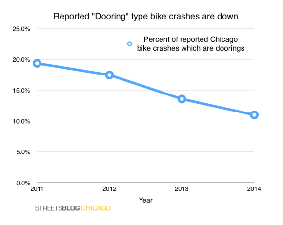 The absolute and proportional numbers of dooring crashes in Chicago have gone down between 2011, when the Illinois Department of Transportation started collecting this data, and 2014.