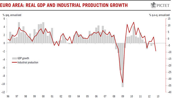 zona-euro-pib-productie-industriala
