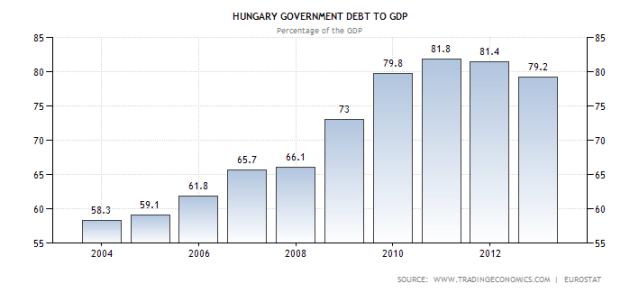 hungary-government-debt-to-gdp