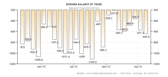 romania-balance-of-trade