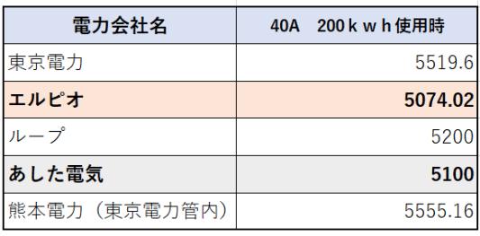200kwh電気使用時比較