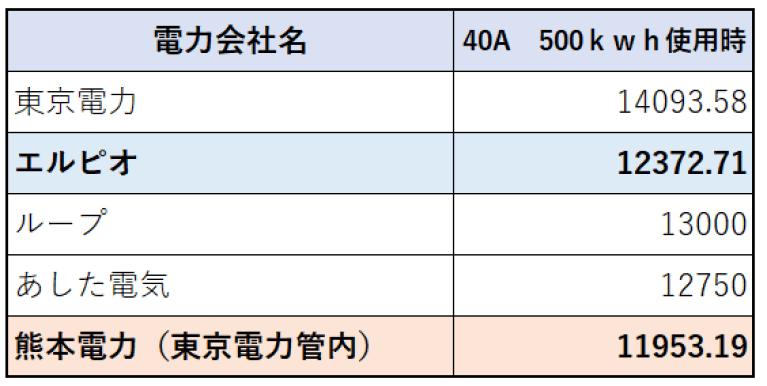 500kwh使用時の電気代比較