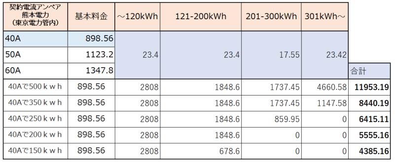 熊本電力 使用量毎電気代
