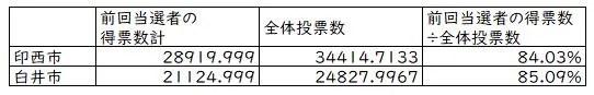 前回市議選の当選者の数字。