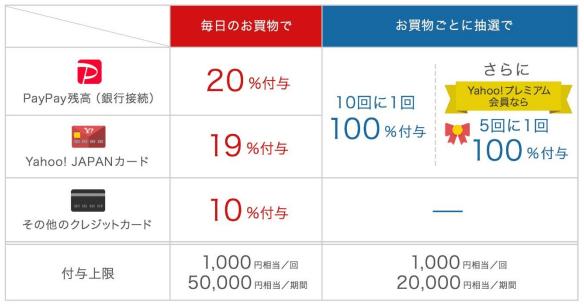 100億円キャンペーン第2弾概要