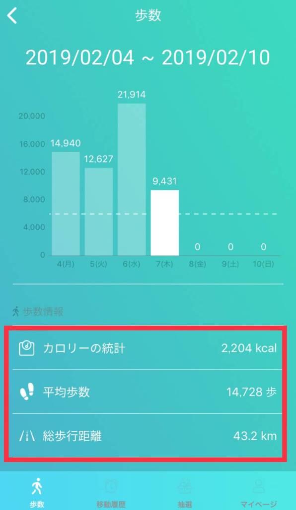Walkcoin1週間のデータ