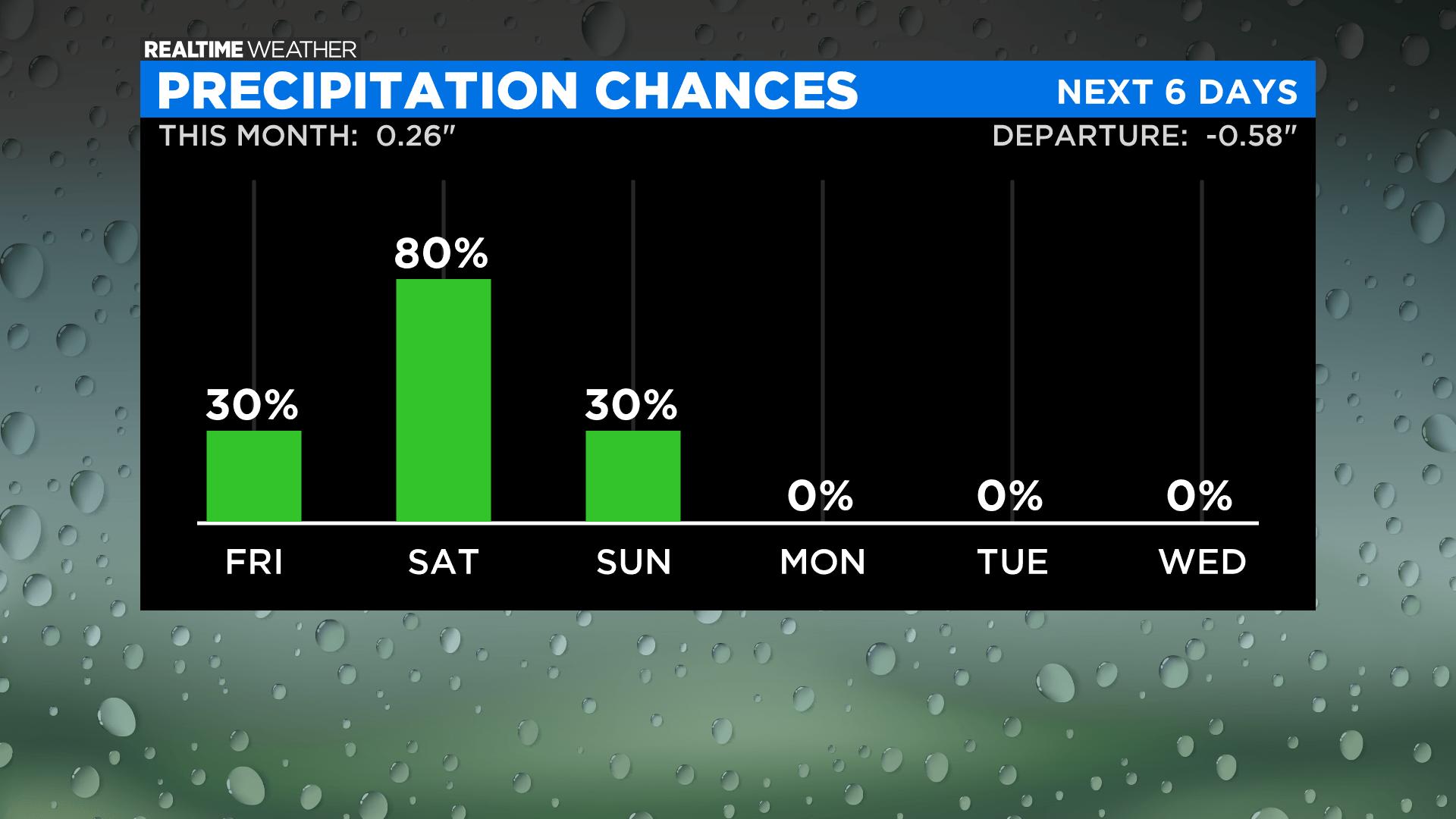 Precipitation Chances: 04.08.21