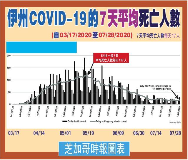 072920-04伊州COVID-19的7天平均死亡人數-1