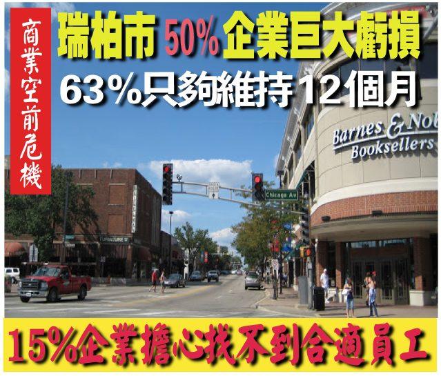 081420-07 瑞柏市超過50%企業經歷巨大收入損失63%只夠維持12個月-1