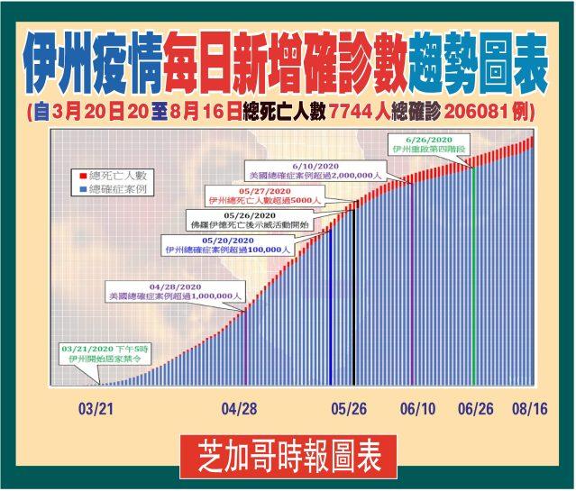 081620-04伊州每日增長圖表-1