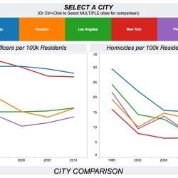 city-comparison