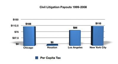 litigation payouts