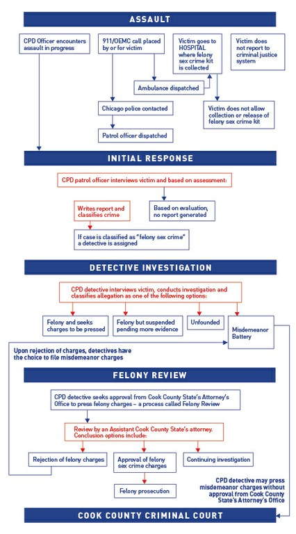 felon sex crime flowchart