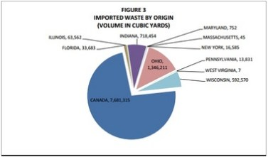 Waste imported to Michigan in 2013, according to the Michigan Department of Environmental Quality.