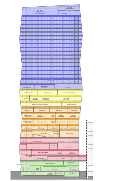 """A breakdown of the new building  <span style=""""color: blue"""">Blue</span> = residence hall; <span style=""""color: yellow"""">Yellow</span> = business school classrooms and suites, including president's suite; <span style=""""color: orange"""">Orange</span> = classrooms and labs; <span style=""""color: red"""">Red</span> = student union/activities: dining hall, meeting rooms, fitness center; <span style=""""color: green"""">Green</span> = student services/admin: admissions, financial aid, academic advising"""