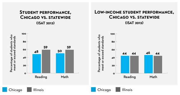 Source: Illinois Report Card, 2013, Illinois State Board of Education