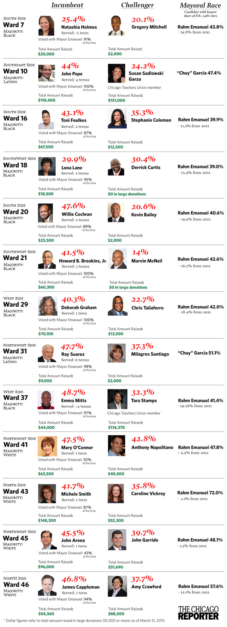 Aldermanic Runoff Infographic