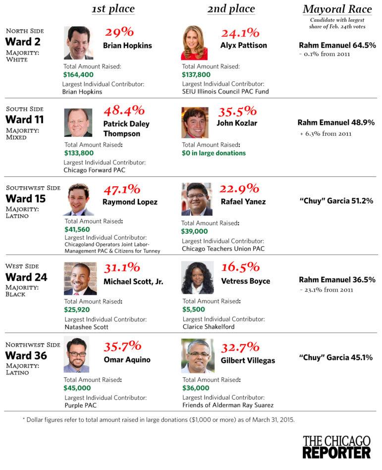 Aldermanic runoffs with no incumbent