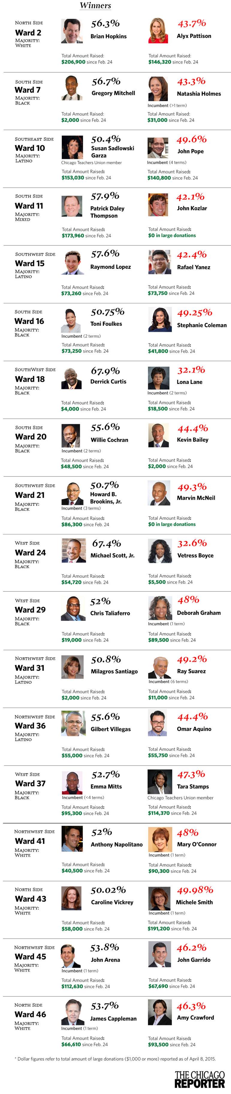 Aldermanic runoff election results