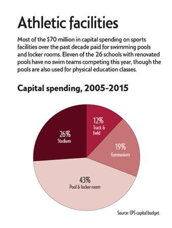 Athletic Facilities Graphic