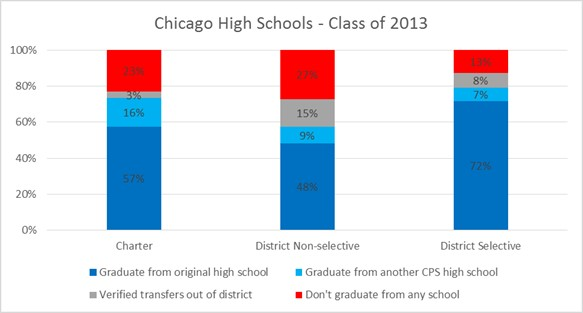 The average freshman retention rate is higher in charters than non-selective district schools.