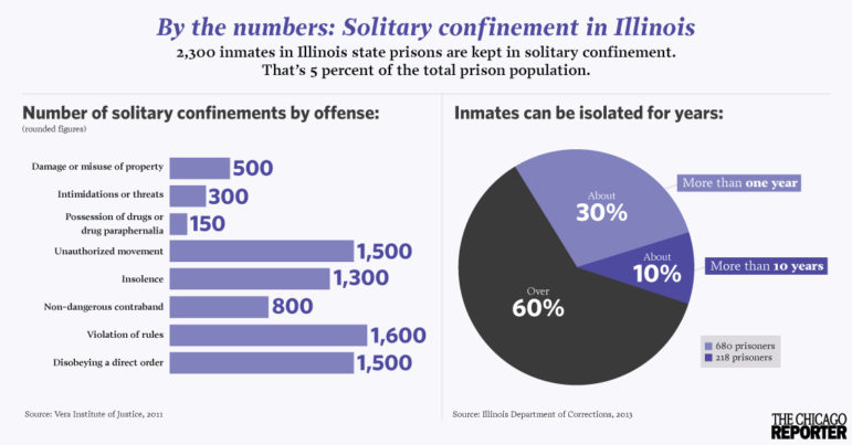 Illinois solitary confinement infographic