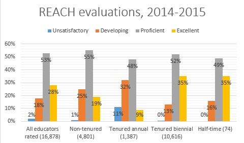 reach 2014-2015 chart