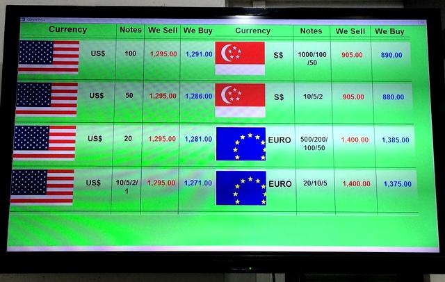 Myanmar Money Exchange Rates