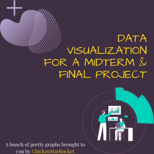 Data Visualization for a Midterm & Final Project