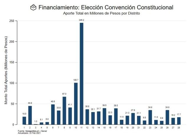 El Distrito 8 es el tercer territorio con más financiamiento a constituyentes 1
