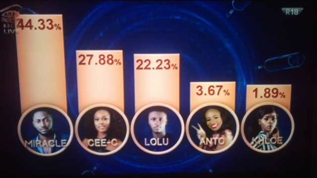 BBNaija 2018 evictions: How Nigerians voted for housemates