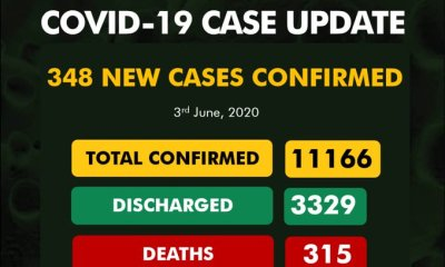 Nigeria records 348 new cases of #COVID19 as toll hits 11166 with 315 deaths