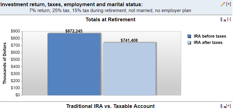 Traditional IRA Calculator