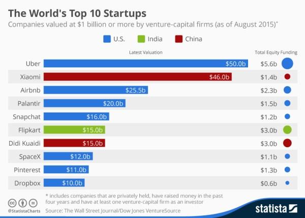 Wall Street Journal 2015 numbers