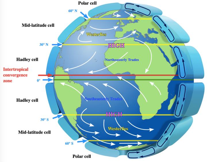 Global-wind-circulation