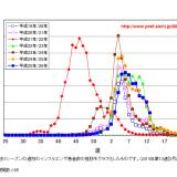 愛知県のインフルエンザ流行統計