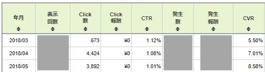 アフィリノオト式商標サイト設計図の成果(アフィリエイト報酬画面)